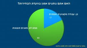 אלפים הצביעו בסקר 0404 | האם אתם מאמינים לוועדת הבחירות?