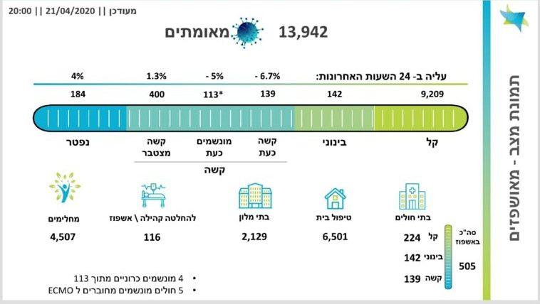 במשרד הבריאות מתקנים את הטעות: 184 נפטרים מקורונה בישראל   ירידה נוספת במספר המונשמים